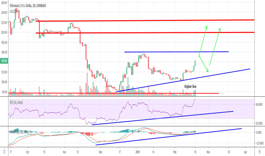 ETHUSD: ETH moving in the right direction