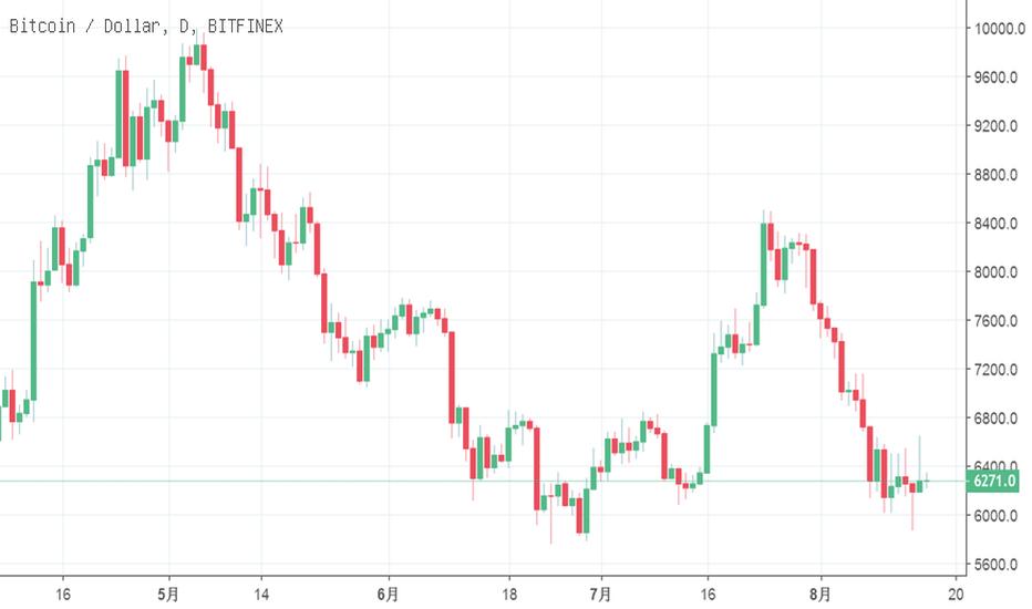 BTCUSD: 币价虽未能有效突破6403美元,但多头雏形正在形成,第一目标反弹位上移至6801美元