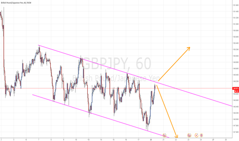 GBPJPY: G/J At A Critical Point