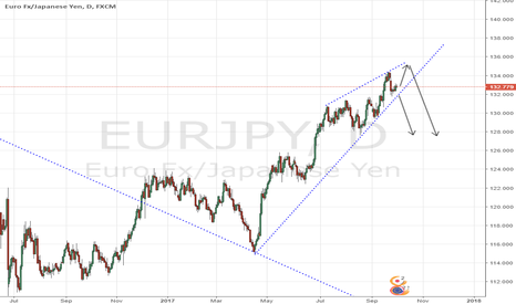 EURJPY: EURJPY - Watchlist - Pending Daily Short