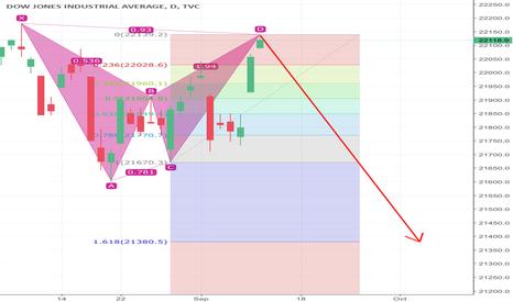 DJI: Bea Market Is Coming