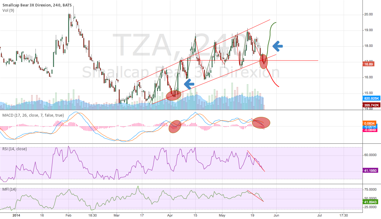 TZA ready for a healthy bounce on high volume
