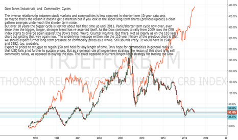 TRJEFFCRB: DOW: DOWI: Dow Jones and Commodities 10 year Cycle
