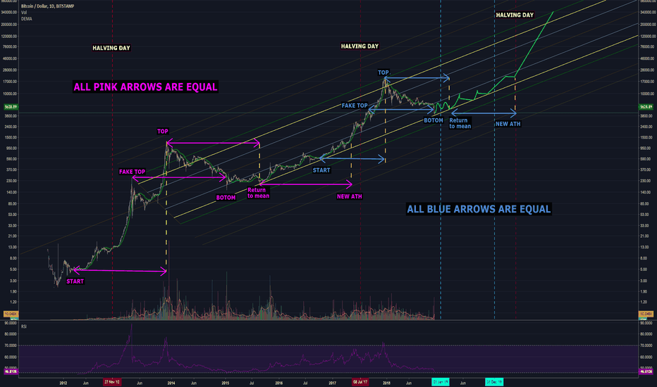 BTCUSD: A fractal theory. If I'm right,  this is the bottom.