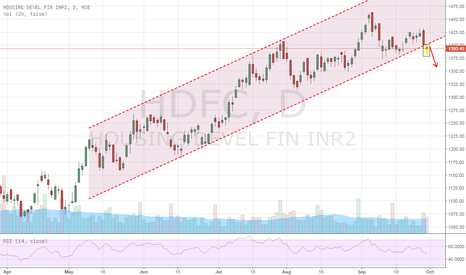 HDFC: HDFC CHANNEL BREAK OUT