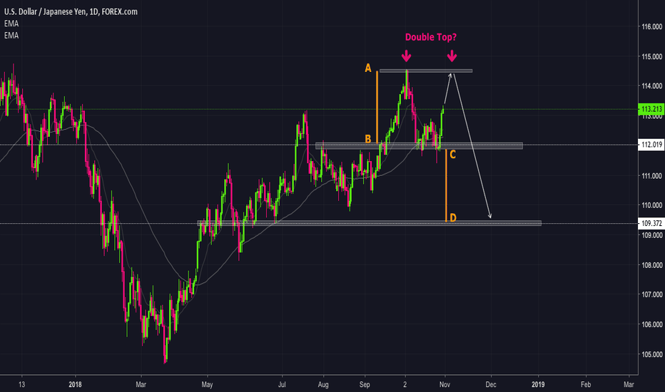 USDJPY: Double Top on UJ?