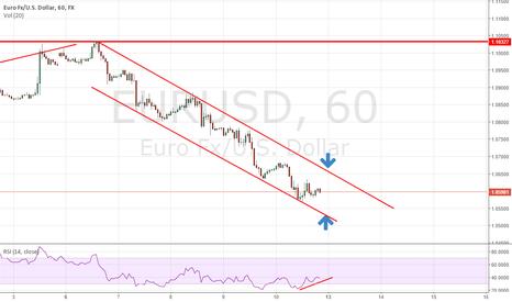 EURUSD: EURUSD long and short opportunity