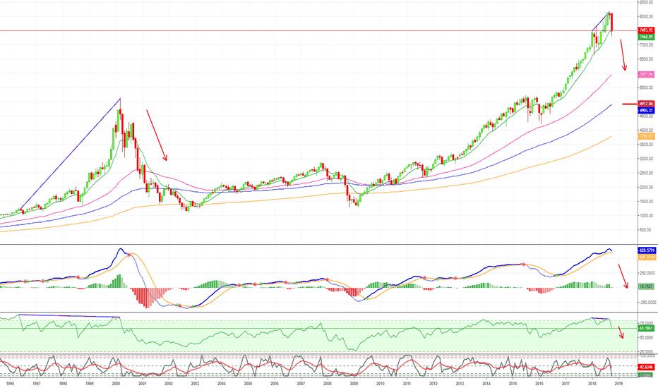 IXIC: NASDAQ COMPOSITE (IXIC) To Continue Falling!