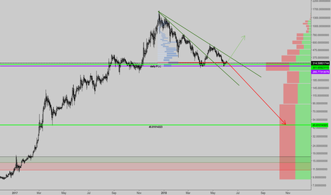 DASHUSD: DASH is at very high volume zone, direction is not sure yet