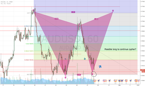 AUDUSD: Cypher competion