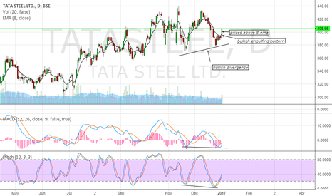 TATASTEEL: buy call