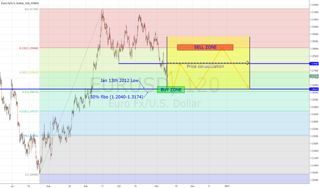 EURUSD: Possible consolidation in the next few months