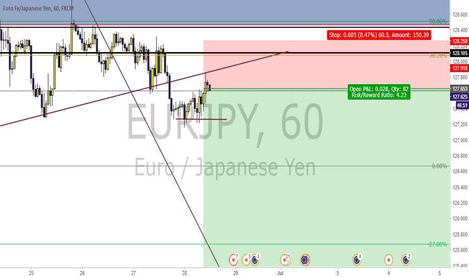 EURJPY: short EJ