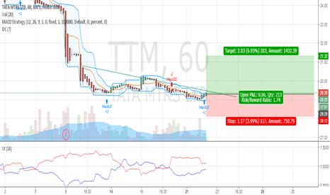 TTM: Journal TTM long