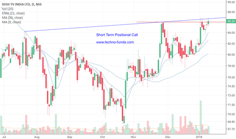 DISHTV: DISHTV Short term Positional Call