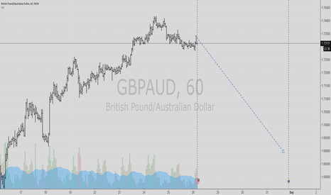 GBPAUD: pound AUD will be going down