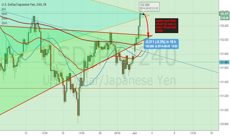 USDJPY: USD JPY SHORT for next hours?
