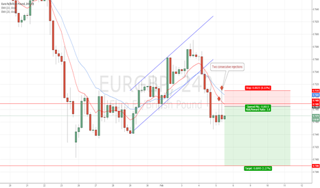EURGBP: #EURGBP: Two consecutive bearish pin bars