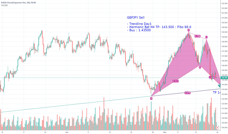 GBPJPY: GBPJPY Sell  - Trendline Day1 - Harmonic Bat H4 TP: 143.500 : Fi