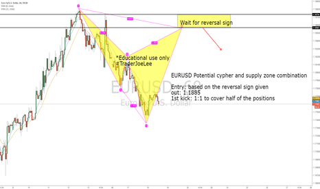 EURUSD: EURUSD Potential cypher pattern and supply zone combination