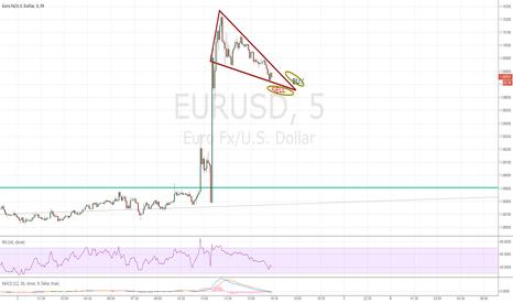EURUSD: 5 Min Trade