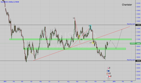 EURUSD: EU Set-up