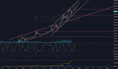 BTCUSD: Don't guess the top