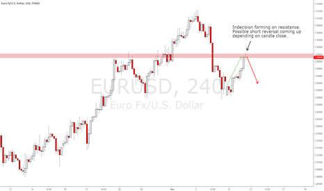 EURUSD: EUR/USD 4hr
