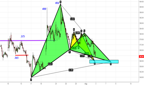 JUSTDIAL: Just Dial - Can Gartley & Butterfly Partner for 380-390-415-450