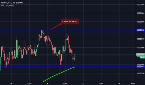 WAVESBTC: https://es.tradingview.com/chart/h1P6MBwb/