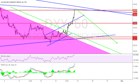 DXY: Short from current area