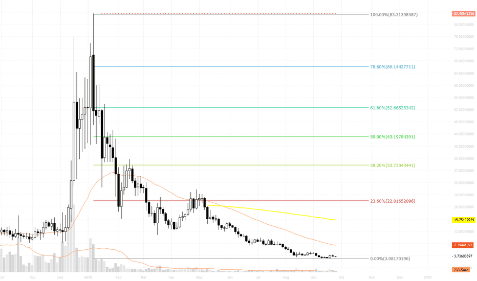 QTUMUSD: QTUMUSD / near of all time low one of best buy&hodl opportunity