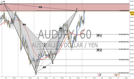 AUDJPY: BATS ARE READY!!!!