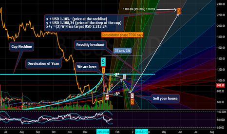 BTCUSD: BTC it´s going to B target