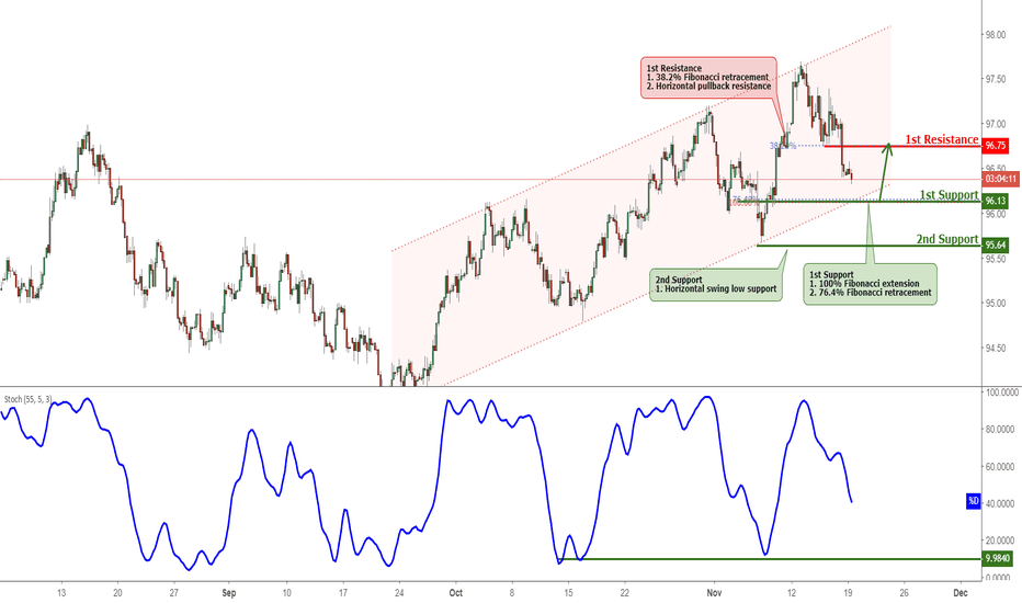 DXY: DXY Approaching Support, Potential Bounce!