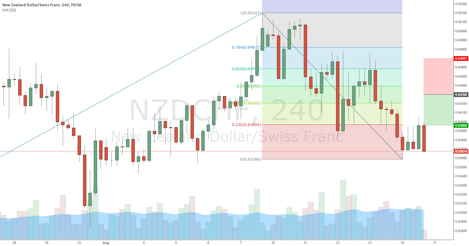 NZDCHF sell position is around 0.64298