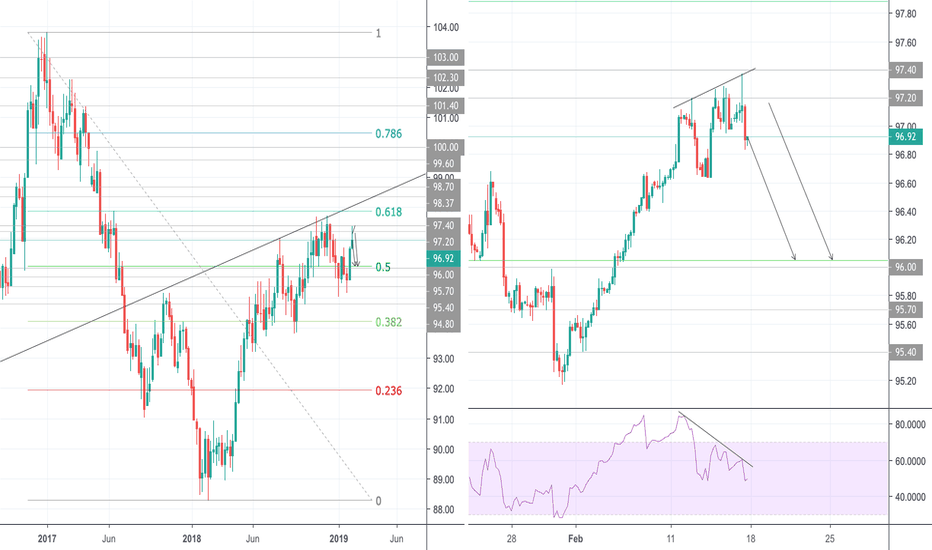 DXY: Opportunity to go Short