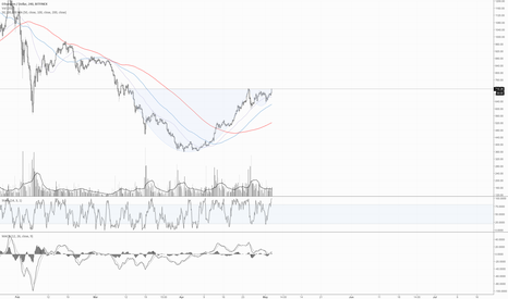 ETHUSD: ETH - cup and handle