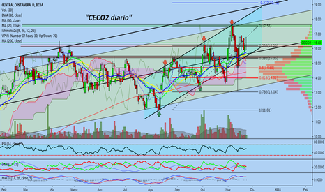 CECO2: $CECO2