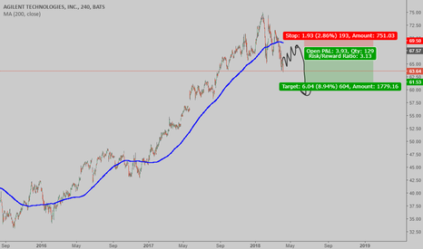A: DOWN TREND CONFIRMATION