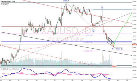 XAUUSD: Gold Possibily Forming an Ending Diagonal!!