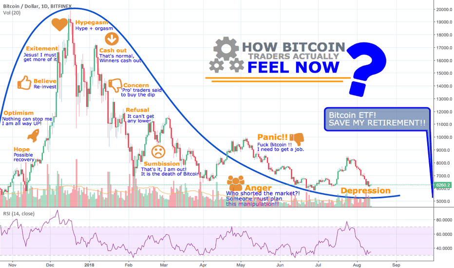 BTCUSD: [Bitcoin] Here for the 'long-term'? That's how it feels.