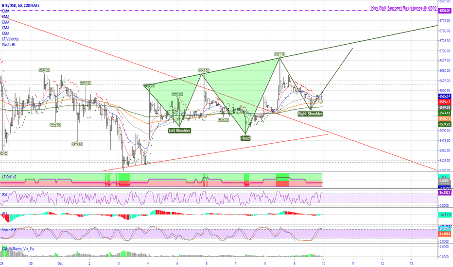 BTCUSD: Possible Inverse H&S on 1hr Bitcoin chart, move towards 6800+