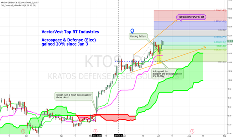 KTOS: Buy stocks on rising market: Aerospace & Defense