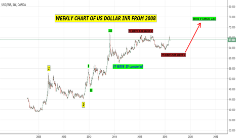 USDINR: WEEKLY ELLIOTT WAVE PATTERN OF US DOLLAR INDIAN RUPEE