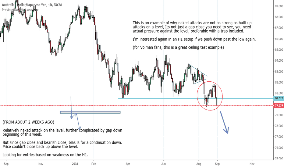 AUDJPY: AUD/JPY looking shorts after D1 bears re-establish themselves