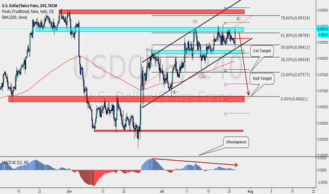 USDCHF: USDCHF possible short opportunity coming soon