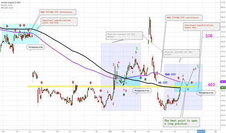 ISRG: 400 is the key level.