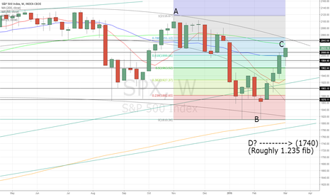 SPX: SPX Massive ABCD pattern? Weekly