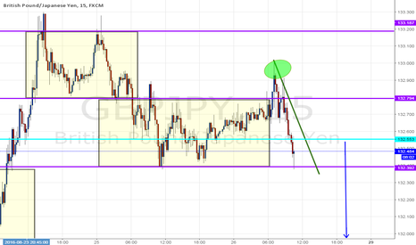 GBPJPY: short after broken range